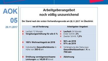 Arbeitgeberangebot AOK  2017